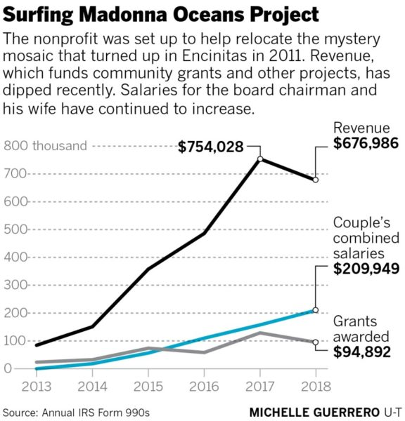 Board salaries climb at Surfing Madonna Oceans Project as revenue, grants dip – The San Diego Union-Tribune