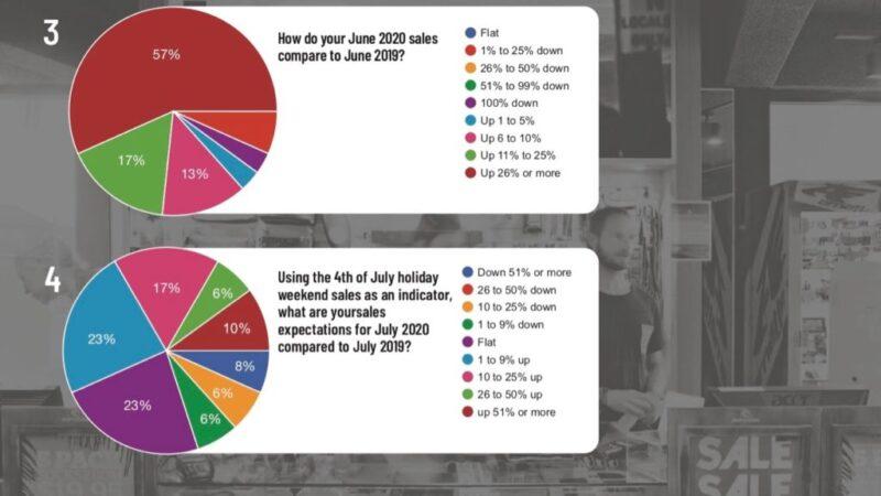 Core Retailers Much More Optimistic After Big Rebound – Shop-Eat-Surf.com