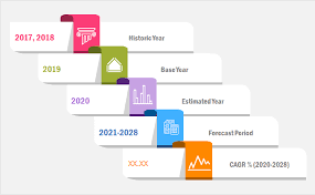 Windsurfing Equipment Market Production Analysis and Geographical Market Performance Forecast to 2028 – The Daily Chronicle